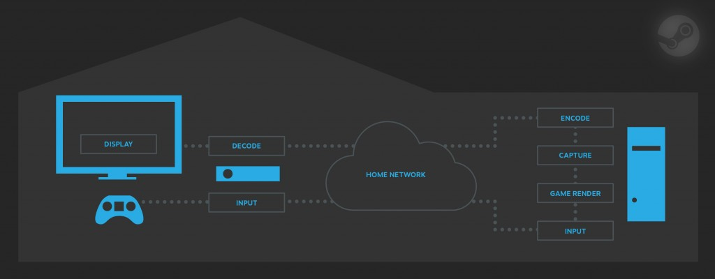 In-Home Streaming Diagram